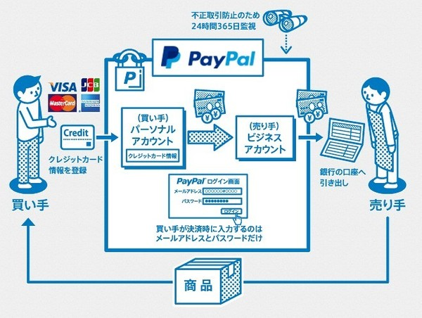 paypal-system
